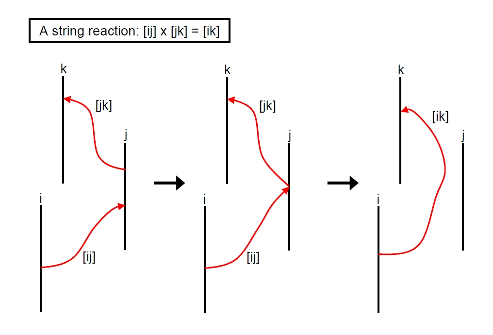 how do exchange particles whether they are gravitons photons
